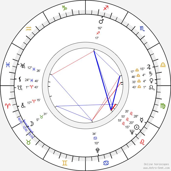 Frédéric Rossif - Birth horoscope chart