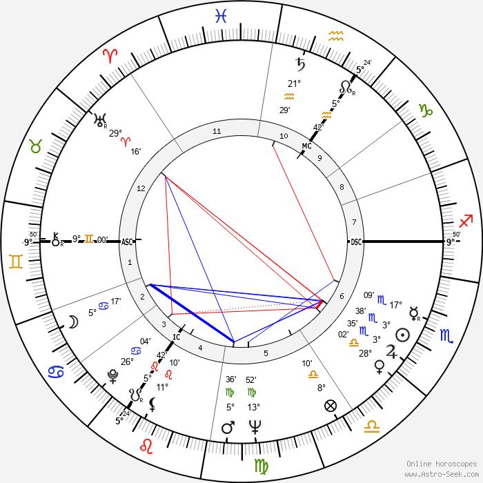 Frederick Barclay - Birth horoscope chart