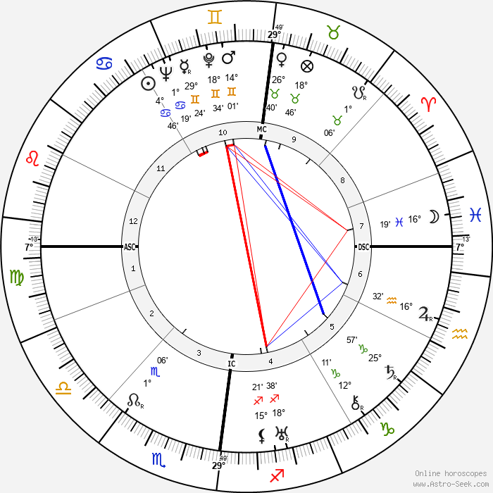 Frederick Bywaters - Birth horoscope chart