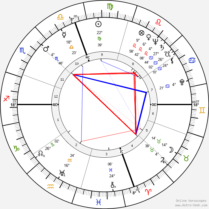 Frederick Carlton Weyand - Birth horoscope chart