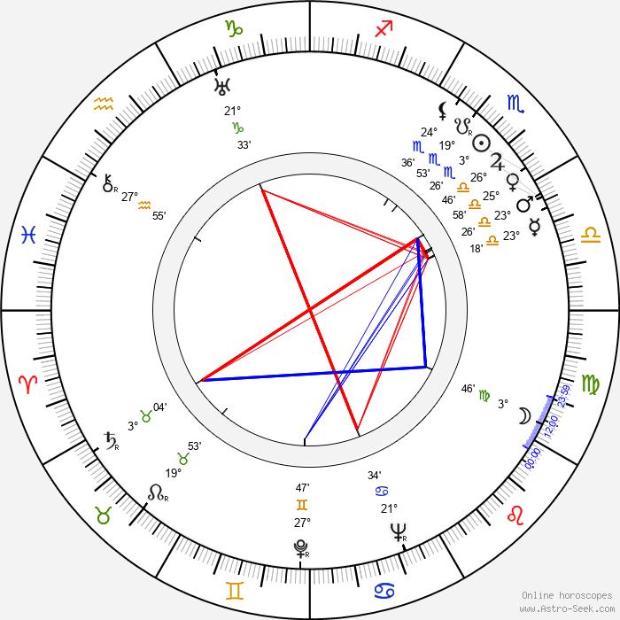 Frederick De Cordova - Birth horoscope chart