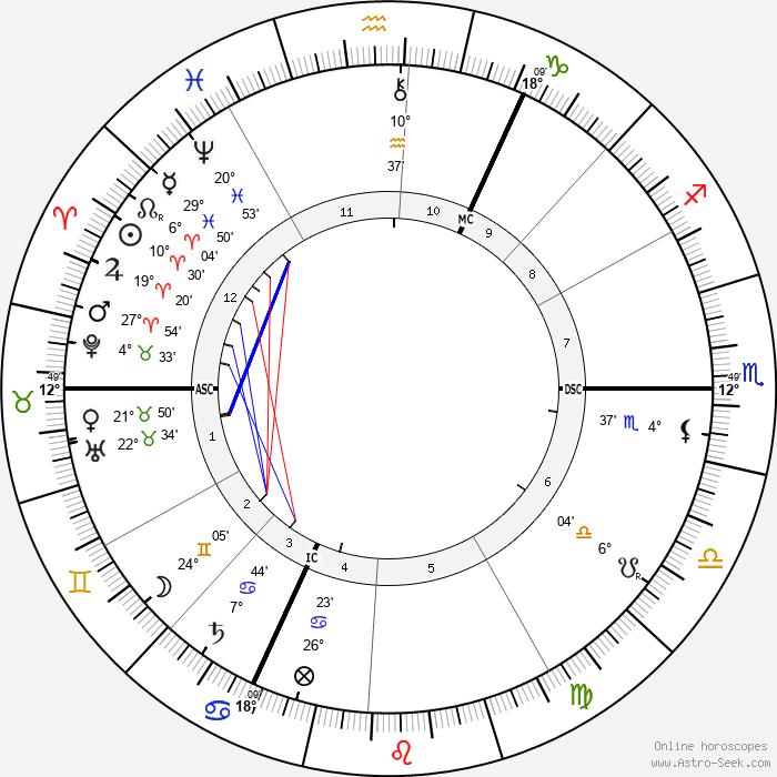Frederick Leigh Gardner - Birth horoscope chart