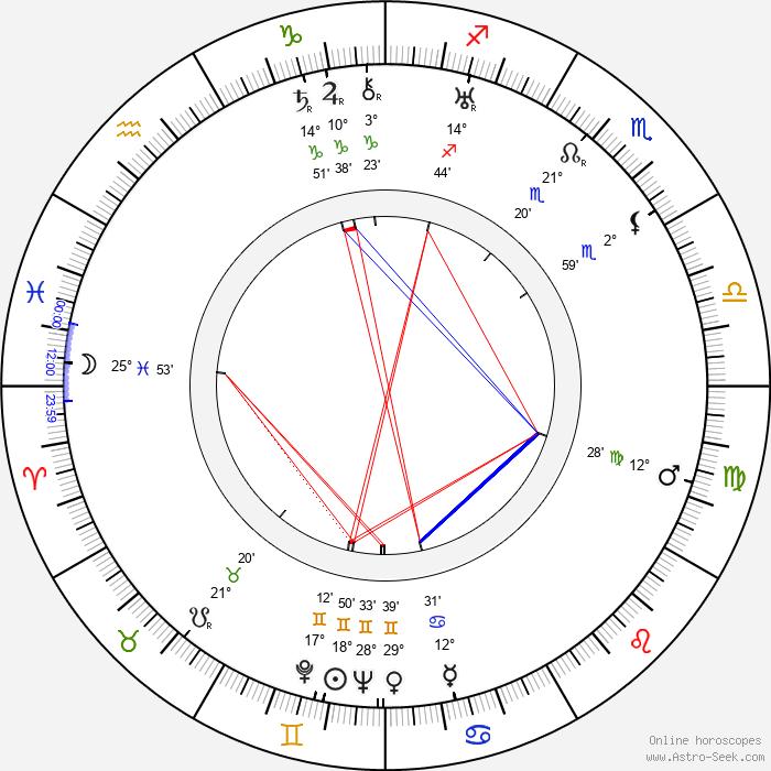 Frederick Loewe - Birth horoscope chart