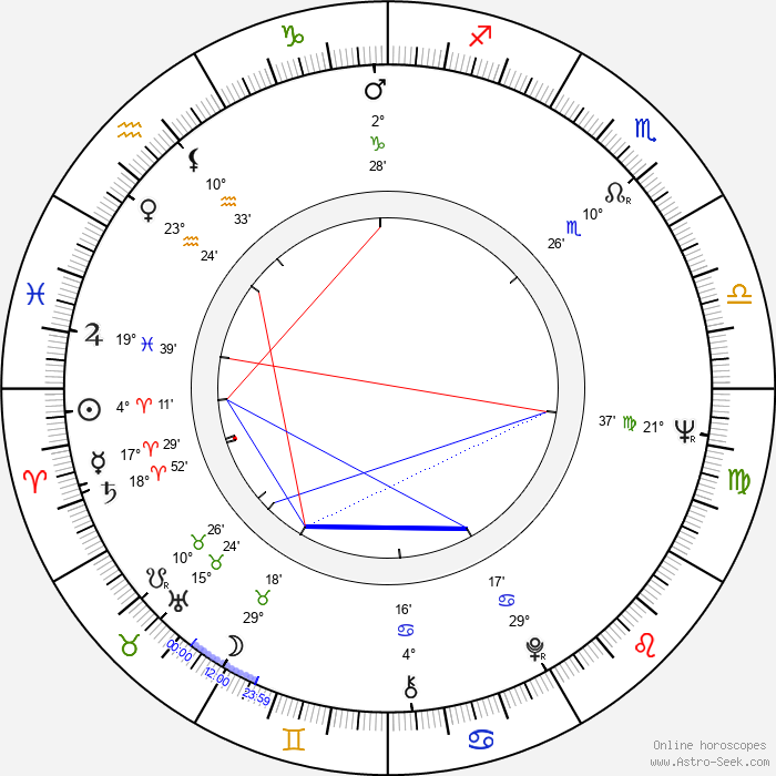 Frederick P. Stratton - Birth horoscope chart