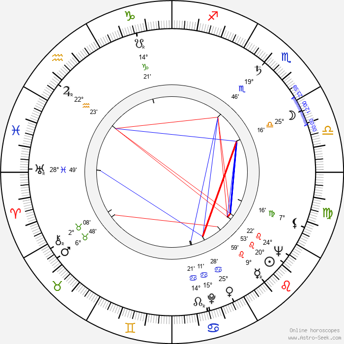 Frederick Rolf - Birth horoscope chart
