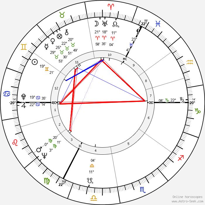 Frédérick Tristan - Birth horoscope chart