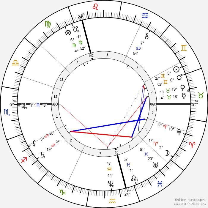 Frederick Walker - Birth horoscope chart