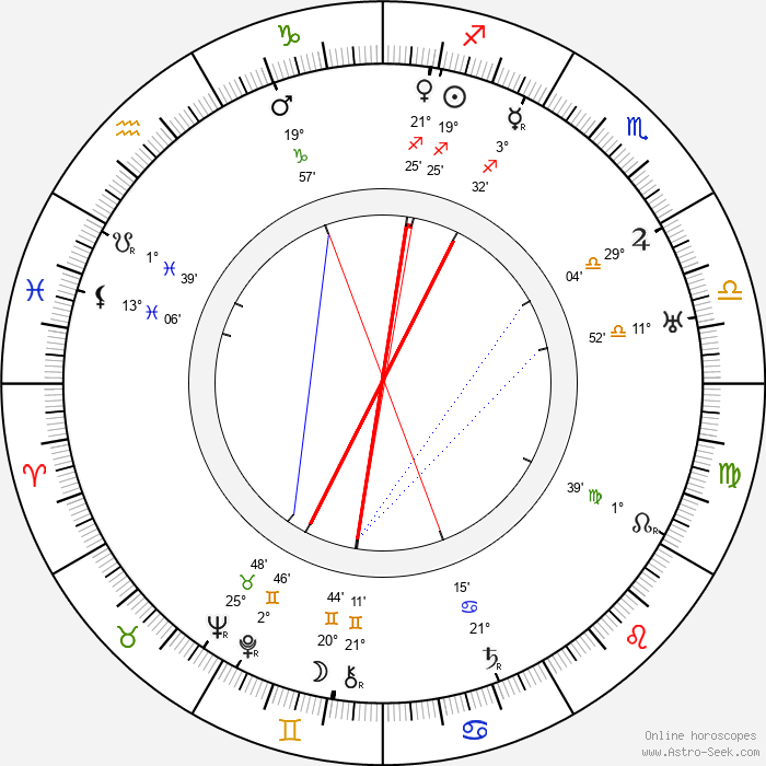 Frederick William Wallace - Birth horoscope chart