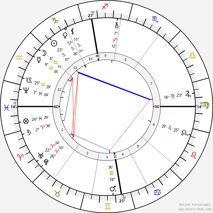 Frederick York Powell - Birth horoscope chart