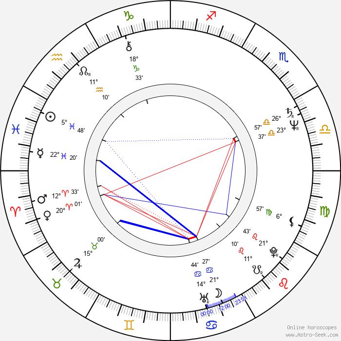 Frederick Zollo - Birth horoscope chart