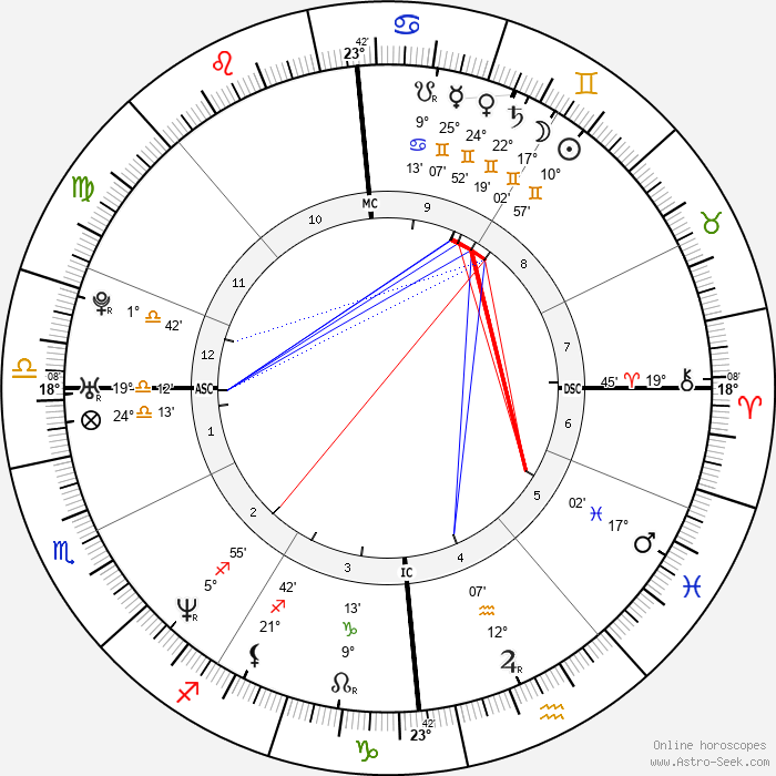 Frederik Deburghgraeve - Birth horoscope chart