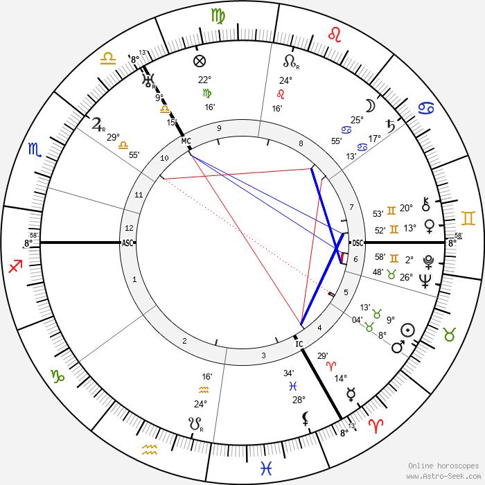 Frederik Jacobus Johannes Buytendijk - Birth horoscope chart