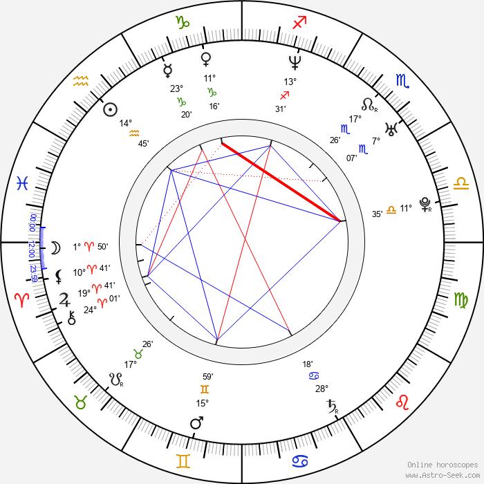 Frederik Meldal Nørgaard - Birth horoscope chart
