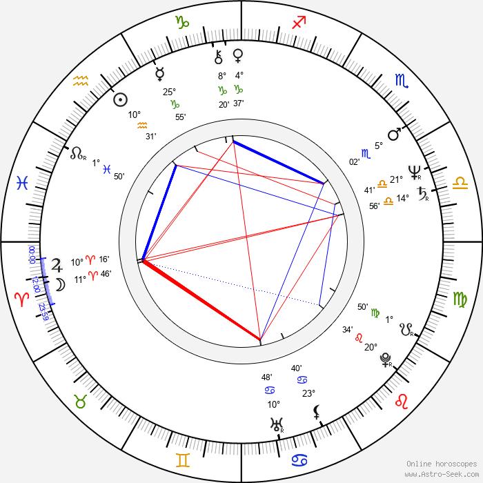 Frédérique Barral - Birth horoscope chart