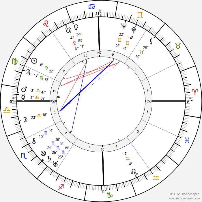 Fredric March - Birth horoscope chart