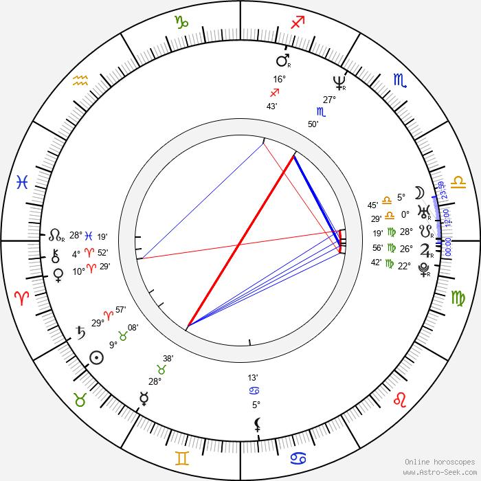 Fredy Villarreal - Birth horoscope chart