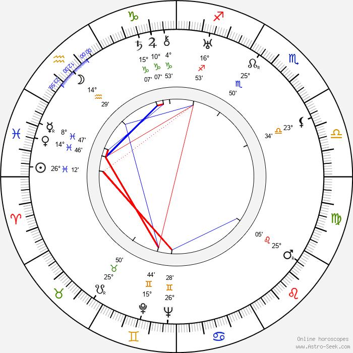 Frída Bachletová - Birth horoscope chart