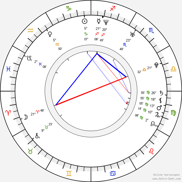 Frida Farrell - Birth horoscope chart