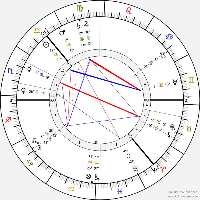 Fridtjof Nansen - Birth horoscope chart