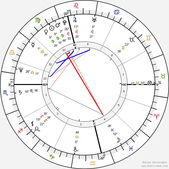 Friedel Roggenbuck - Birth horoscope chart