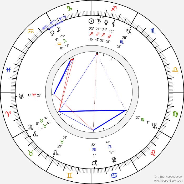 Friedensreich Hundertwasser - Birth horoscope chart