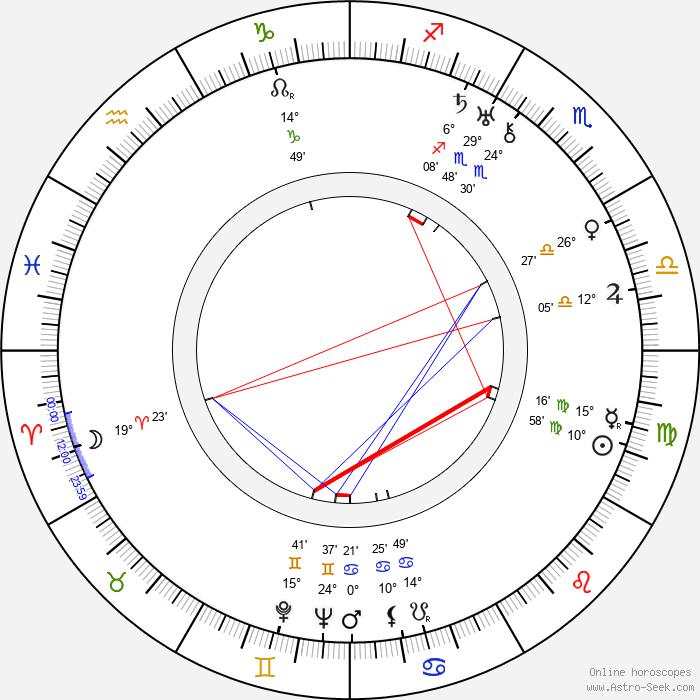 Friedl Czepa - Birth horoscope chart