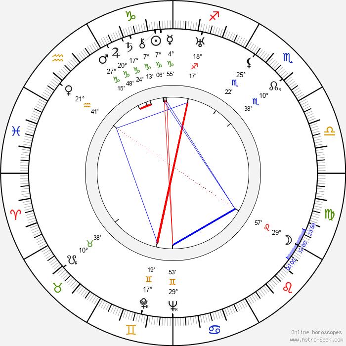 Friedl Haerlin - Birth horoscope chart