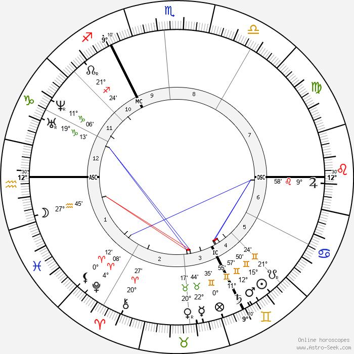 Friedrich Bayer - Birth horoscope chart