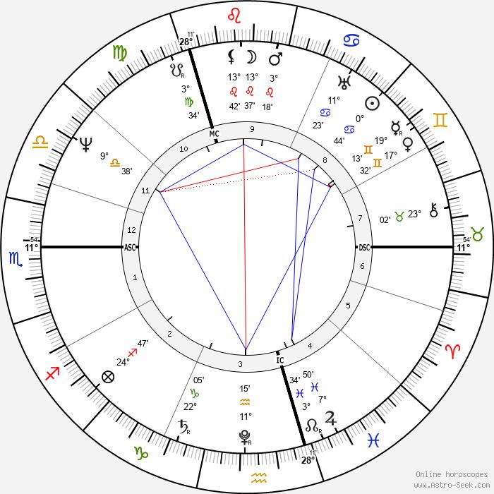 Friedrich Bessel - Birth horoscope chart