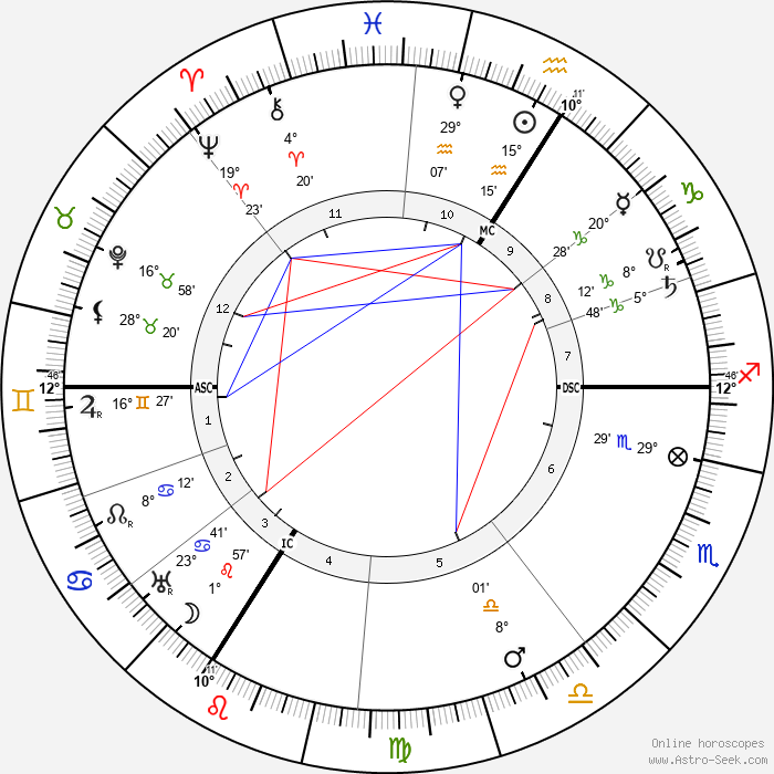 Friedrich Ebert - Birth horoscope chart