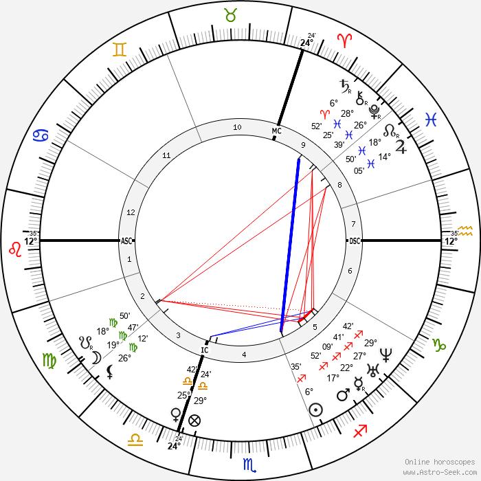 Friedrich Engels - Birth horoscope chart
