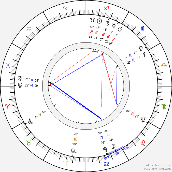 Friedrich G. Beckhaus - Birth horoscope chart