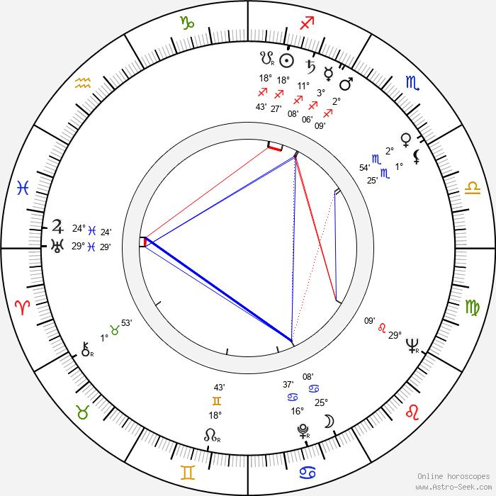 Friedrich G. Beckhaus - Birth horoscope chart
