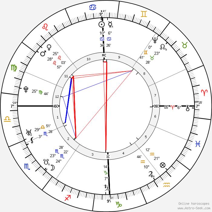 Friedrich Gottlieb Klopstock - Birth horoscope chart