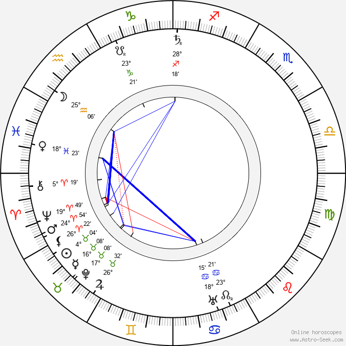 Friedrich Kühne - Birth horoscope chart