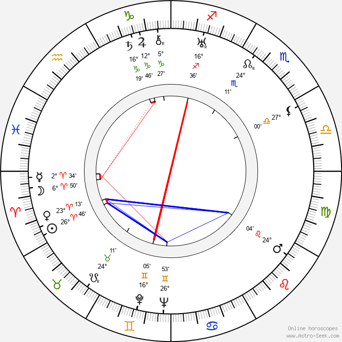 Friedrich Maurer - Birth horoscope chart