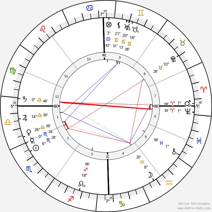 Friedrich Meinecke - Birth horoscope chart