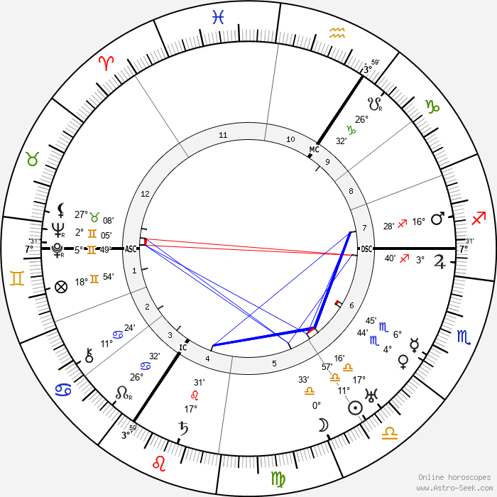 Friedrich Olbricht - Birth horoscope chart