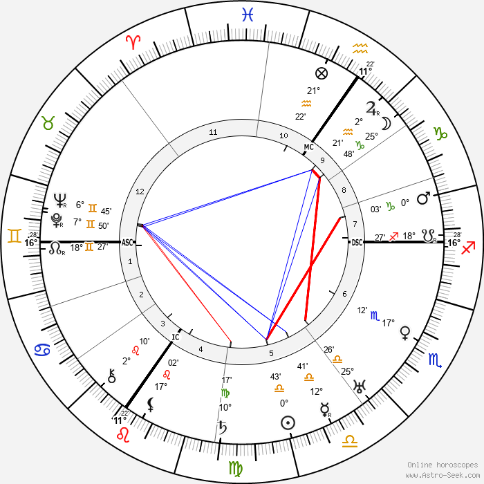 Friedrich Paulus - Birth horoscope chart