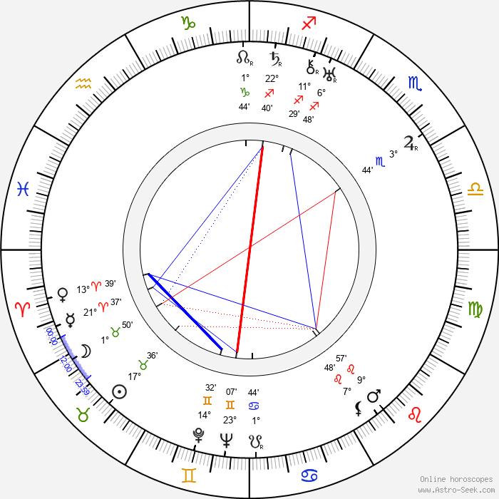Friedrich Teitge - Birth horoscope chart