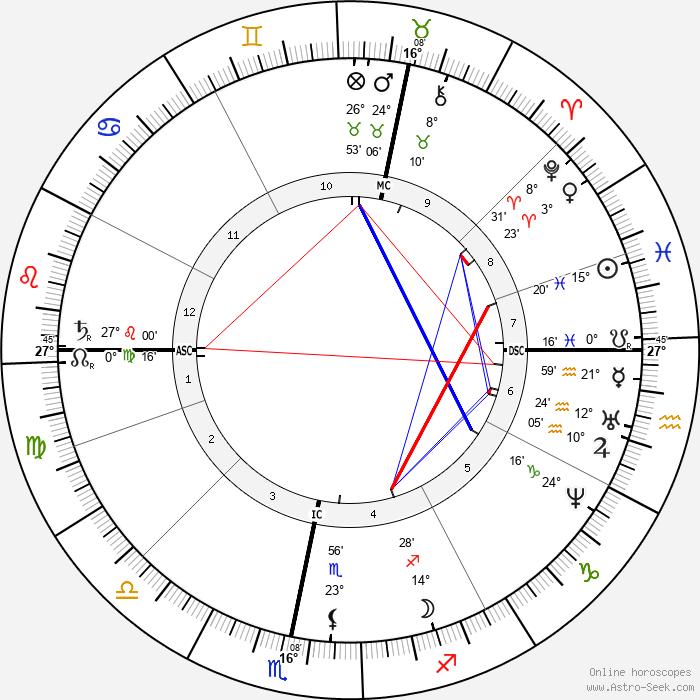 Friedrich von Bodelschwingh - Birth horoscope chart