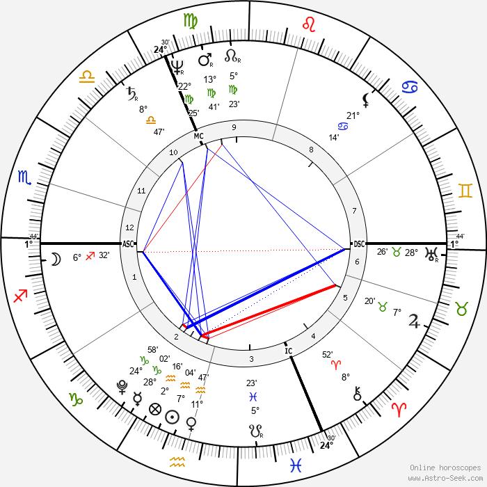 Friedrich von Schelling - Birth horoscope chart