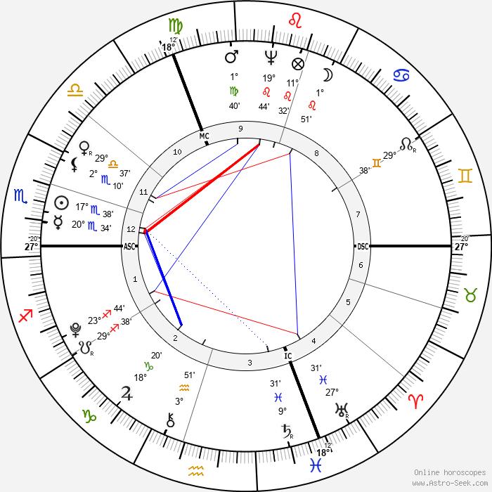 Friedrich von Schiller - Birth horoscope chart