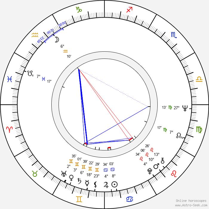 Friedrich von Thun - Birth horoscope chart