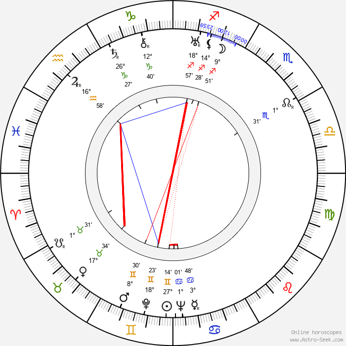 Frigyes Bán - Birth horoscope chart