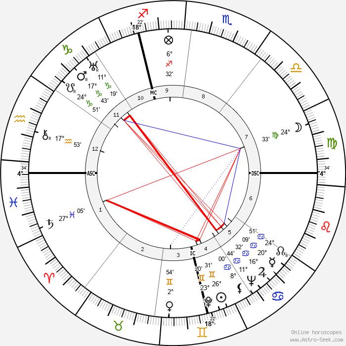 Frithjof Schuon - Birth horoscope chart