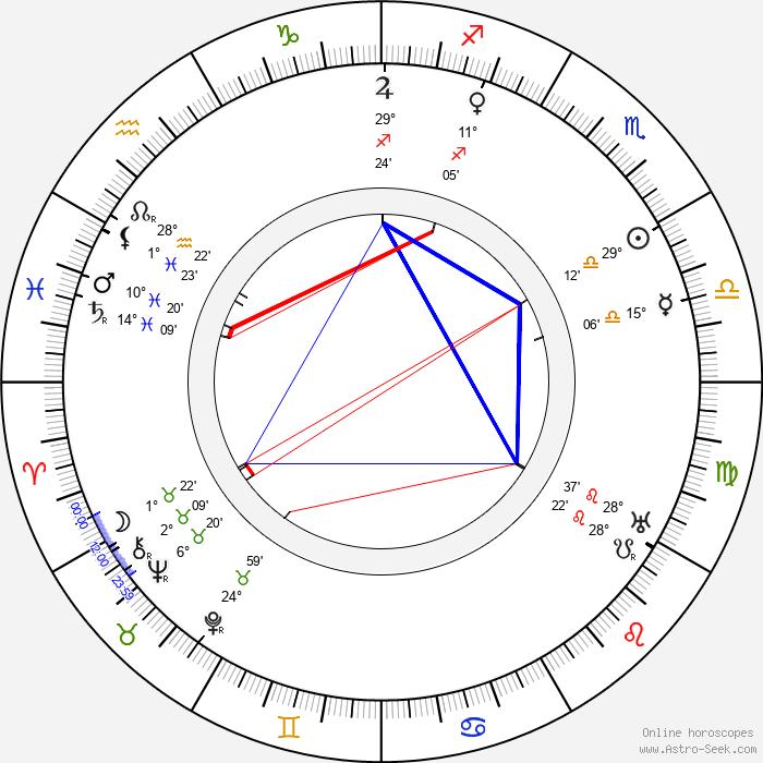 Fritz Alberti - Birth horoscope chart