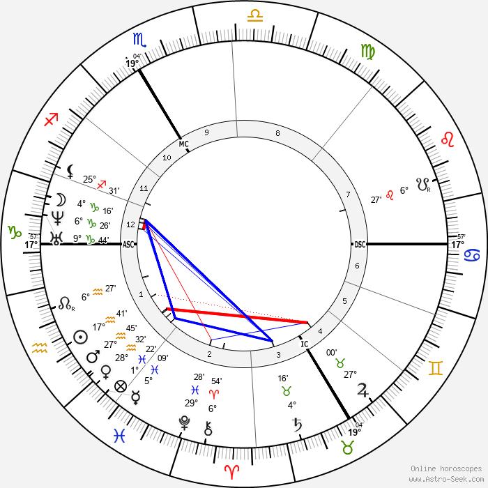 Fritz Boehle - Birth horoscope chart