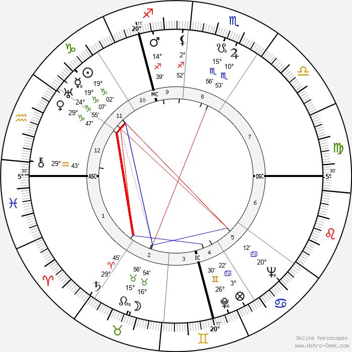 Fritz Brandau - Birth horoscope chart