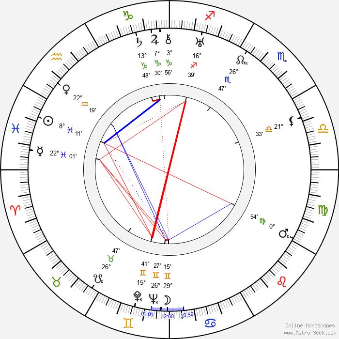 Fritz Diez - Birth horoscope chart